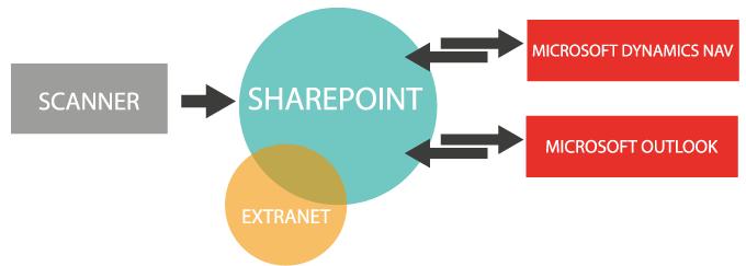 Dynamics GED (gestion électronique de documents) interfacée avec SharePoint, Outlook et Microsoft Dynamics NAV
